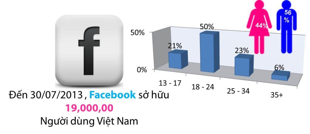 quang-cao-tren-facebook-co-nhung-dang-nao2