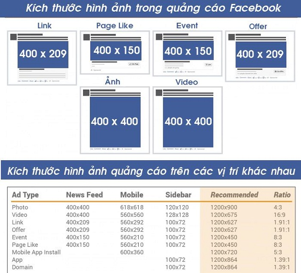 ban-biet-ve-kich-thuoc-hinh-anh-chuan-cua-facebook-ads-posts-timeline-1