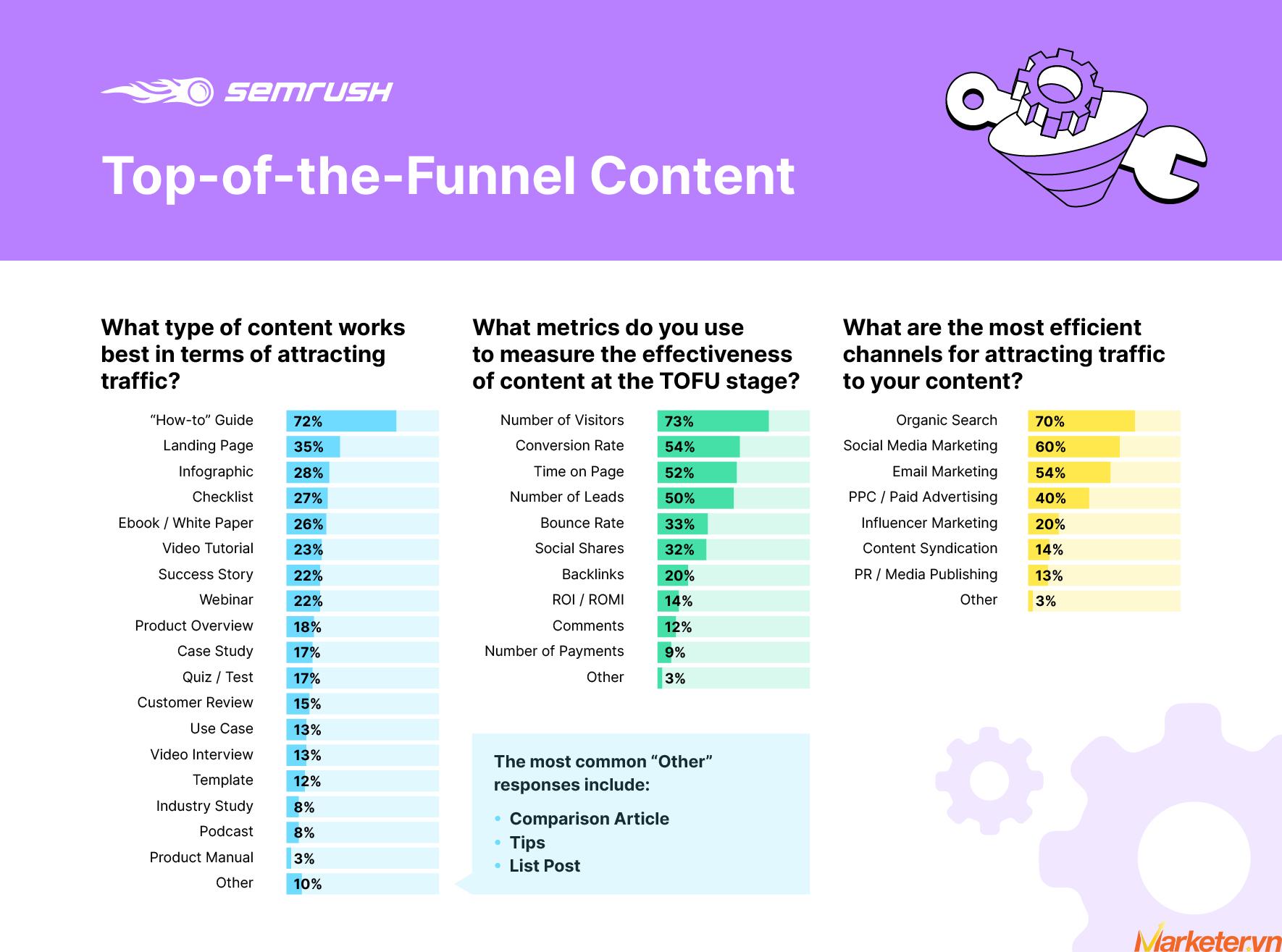 Effective Content Marketing Funnel Graph 2
