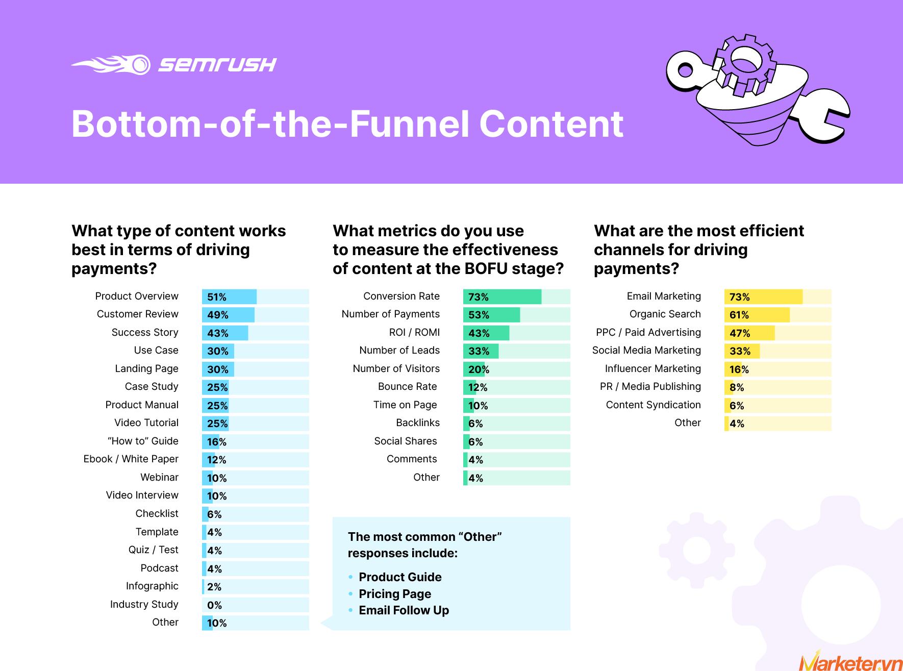 Effective Content Marketing Funnel Graph 4