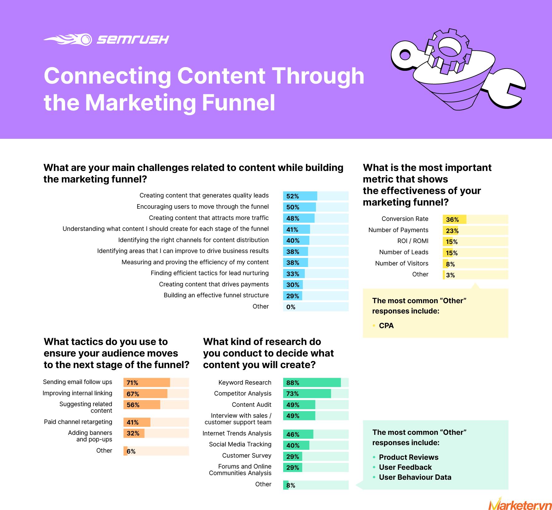 Effective Content Marketing Funnel Graph 5